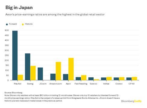 世界の小売業のPER比較