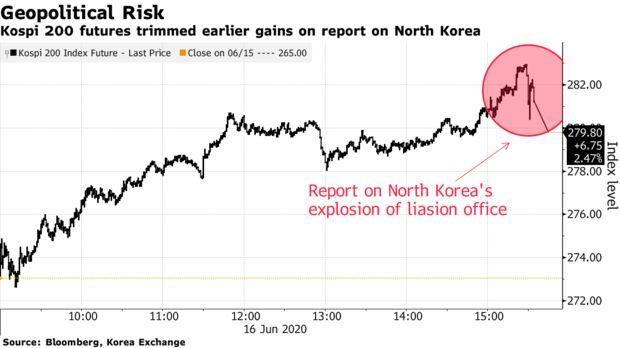 Ким Чен Ын остановил ралли в корейских активах