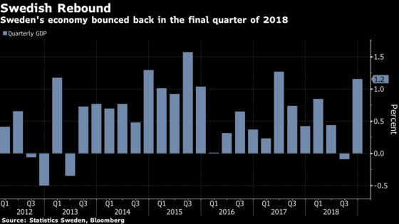 Sweden's Economy Expands Twice as Fast as Estimated to End 2018