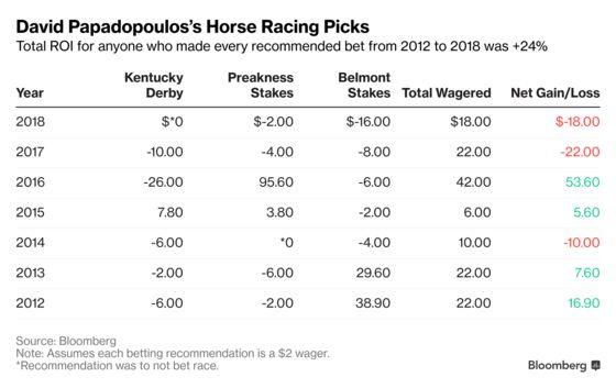 A Gambler's Guide to the Kentucky Derby: David Papadopoulos
