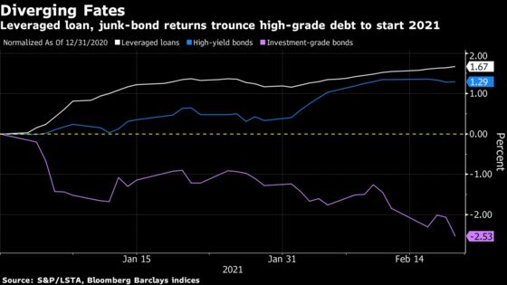 Wall Street Is Inflation-Proofing Its Debt-Market Portfolios