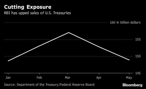 India Sold $8 Billion of Treasuries as Central Bank Aided Rupee