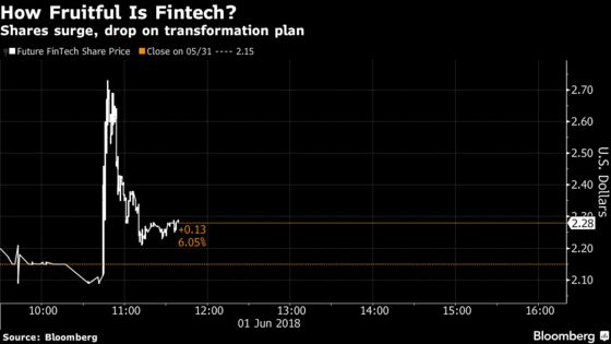 Future FinTech Jumps, Then Falls After Touting Blockchain Ties