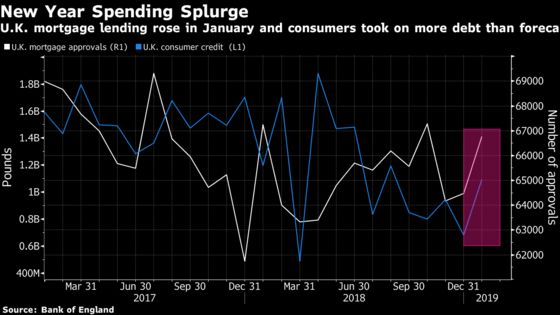U.K. Mortgage Lending, Consumer Credit Pick Up in January