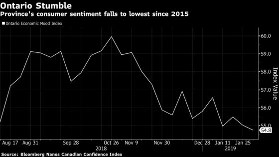 Slump in Canadian Consumer Confidence Shows No Sign of Reversing