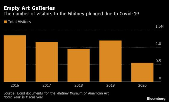 NYC's Whitney Museum Wins Bond-Market Reprieve From Covid Hit