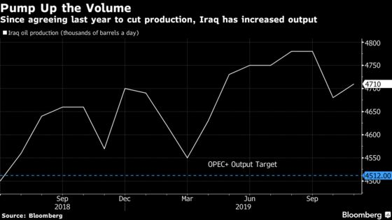 Saudis Offer Carrot and Stick to Get OPEC to Defend Oil Prices
