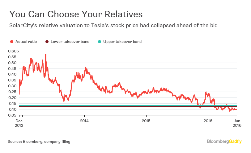 Teslas Solarcity Bid Awkward Family Reunion Bloomberg