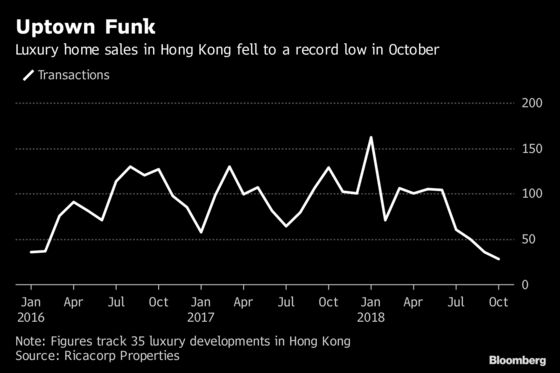 How to Burn $4.6 Million in 10 Days in Hong Kong's Housing Market