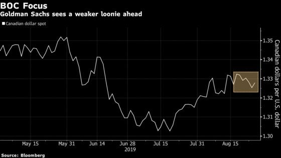 Goldman Says Short the Loonie Before Bank of Canada Policy Shifts
