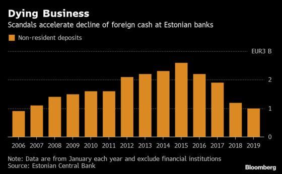 Ground Zero for Europe's Dirty-Money Scandal to Hasten Crackdown