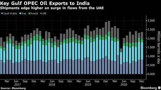 OPEC Core's Exports Edged Higher Before Talks on Output Targets