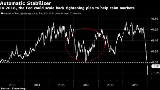Fed May Get Less Bang for the Buck If It Repeats 2016 Rate Pause
