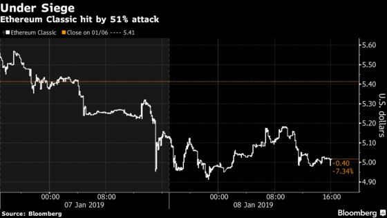 Cryptocurrency Ethereum Classic Software Remains Under Siege