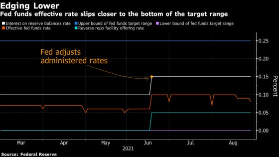 Cracks Are Emerging in the Fed's Floor as Key Target Rate Slides