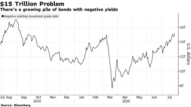 There's a growing pile of bonds with negative yields