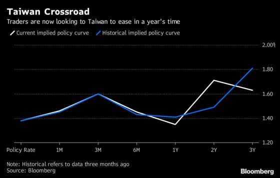 Here's How Asia Rate-Hike Bets Are Shifting on the Trade Fight