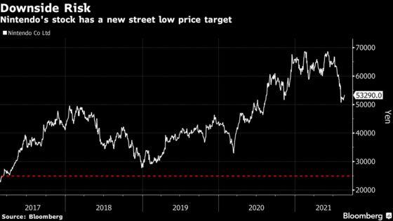 The Only Analyst to Say 'Sell' Nintendo Slashes Price Target