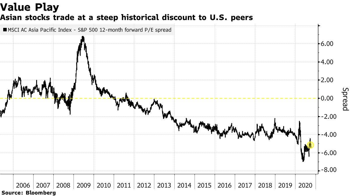 Asian stocks trade at a steep historical discount to U.S. peers