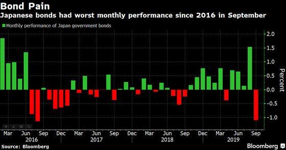 Bonds Get a Taste of What Happens When Central Banks Step Back