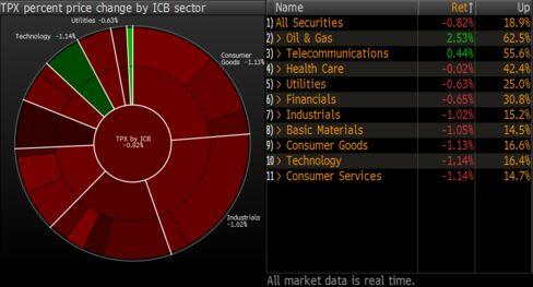 Most Topix Industry Groups Drop
