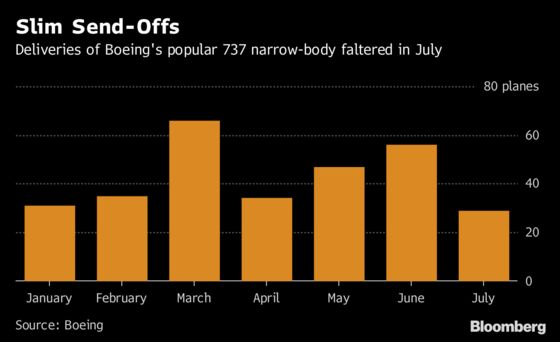 Boeing 737 Deliveries Tumble to Lowest Since 2012 on Factory Jam