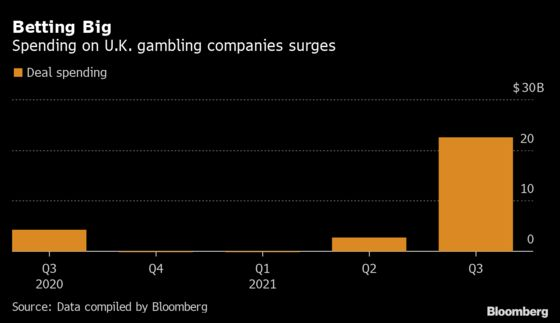 U.S. Online Betting Boom Is Carving Up Century-Old U.K. Bookies