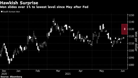 Fed Surprise May Herald New Era of Asian Currency Weakness