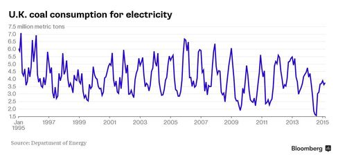 UK Coal Use for Power