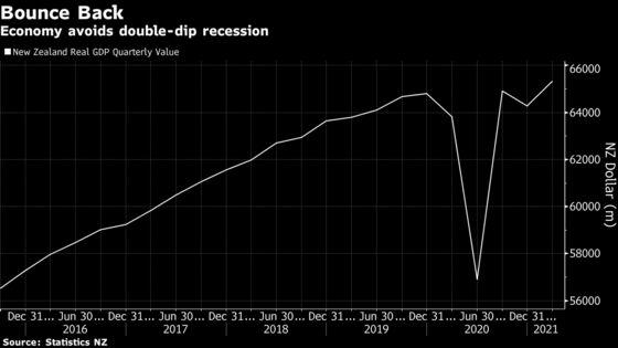 New Zealand Avoids Recession as Economic Growth Surges