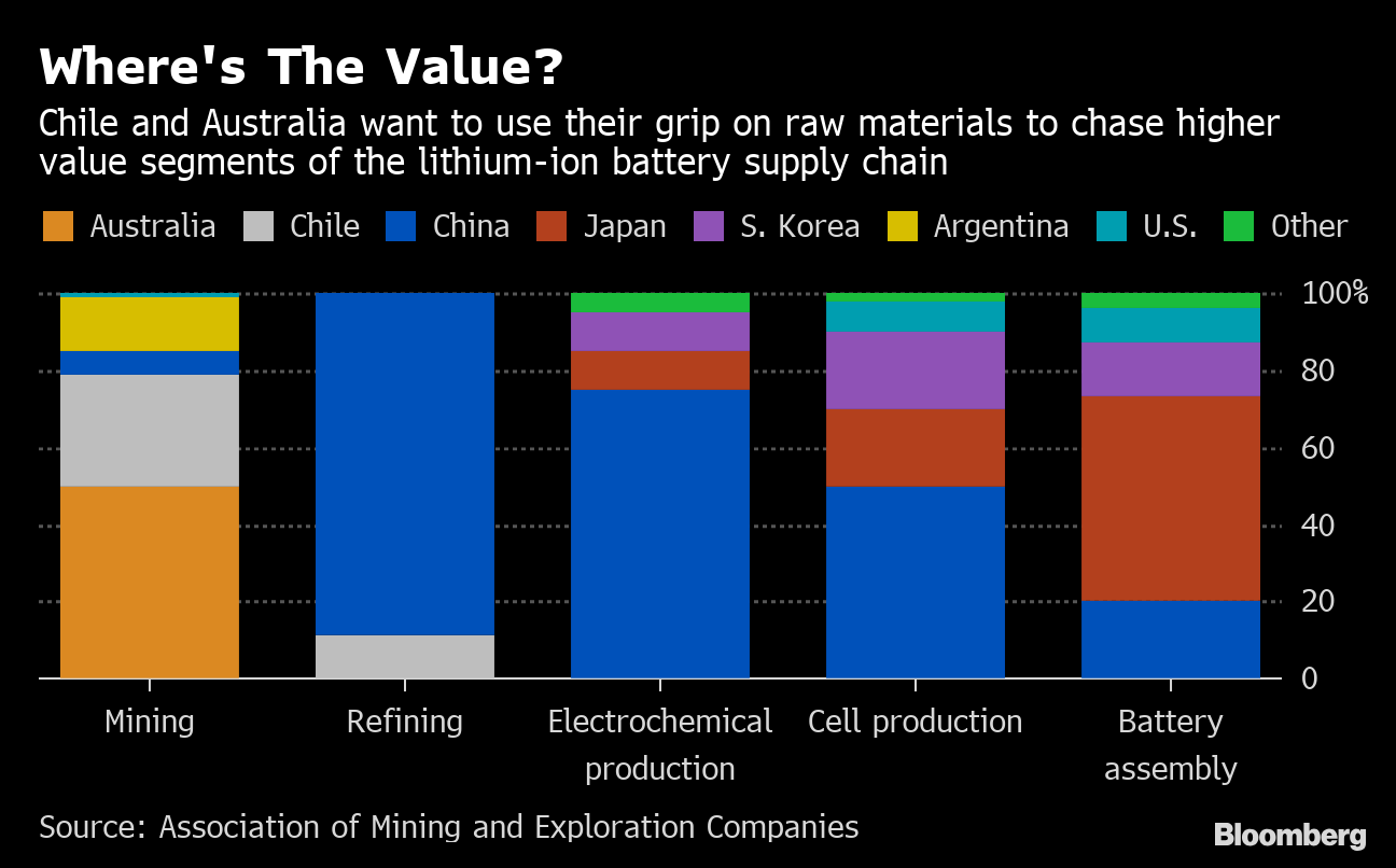 Lithium Miners Australia, Chile See Riches as EV Battery Makers
