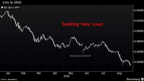 Turkey's Lira has fallen 22 percent this year.