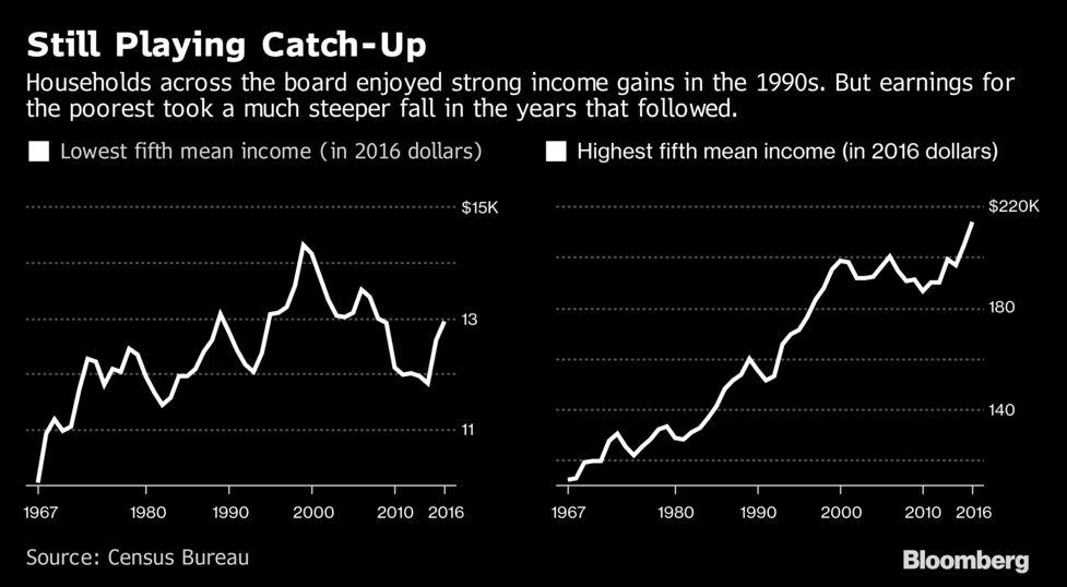 米金融市場活況の陰で広がる格差...