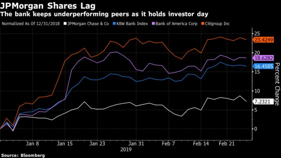 JPMorgan Shares Slip as Investor Day Disappoints Wall Street