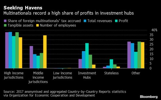 Tax Data Reveal Firms Shifting Profits and Paying Lower Rates