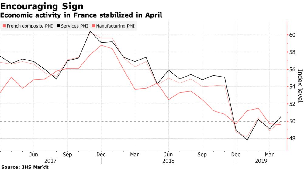 French Activity Stabilizes as Yellow-Vest Disruption Wanes