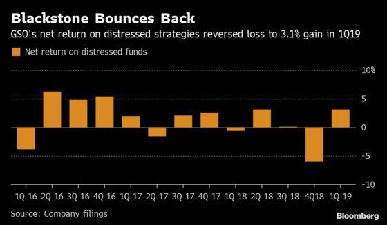 Blackstone's GSO Posts Distressed-Debt Gains Amid Slim Pickings