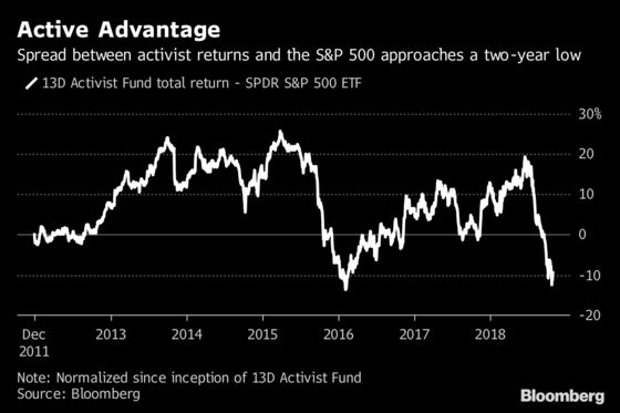 Activists Back on Attack as Lagging Fund Primed to Beat S&P 500