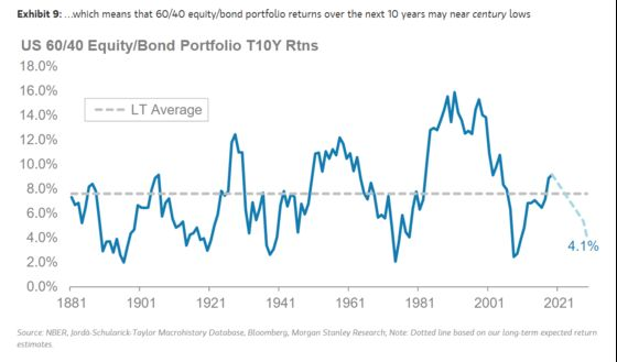Morgan Stanley Sees Market Returns Tumbling Over Next 10 Years