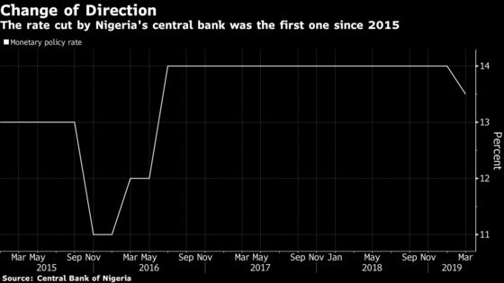 Nigeria Unexpectedly Cuts Key Rate for First Time Since 2015