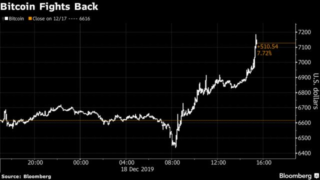 Bitcoin Fights Back