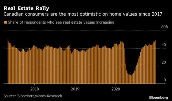 Real Estate Optimism Blows Past Pre-Virus Levels in Canada