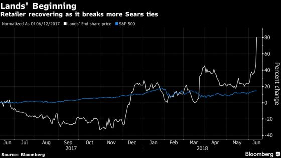 Lands' End Jumps as More Exits From Sears Stores Calm Investors