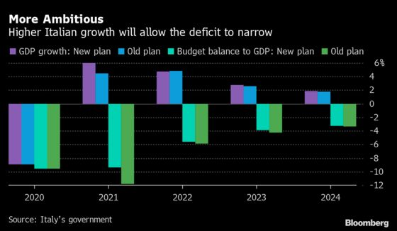 Draghi's Full-Throttle Italy Budget Shows No Return to EU Limits