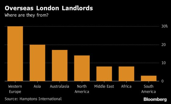 Record London Rents Lure Overseas Landlords to House Market