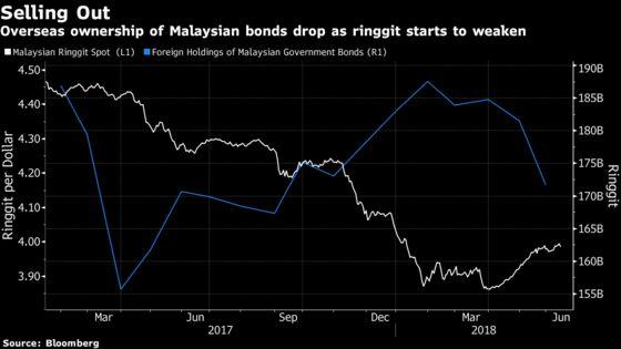 Funds Wary on Malaysia as 1MDB Swells Debt to $250 Billion