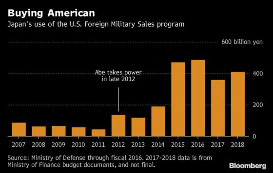 Japan Snubs Homegrown Weaponry to Buy From the U.S.
