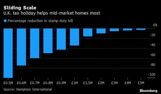 U.K. Property Sales Tax Cut Targets Mid-Priced Homes