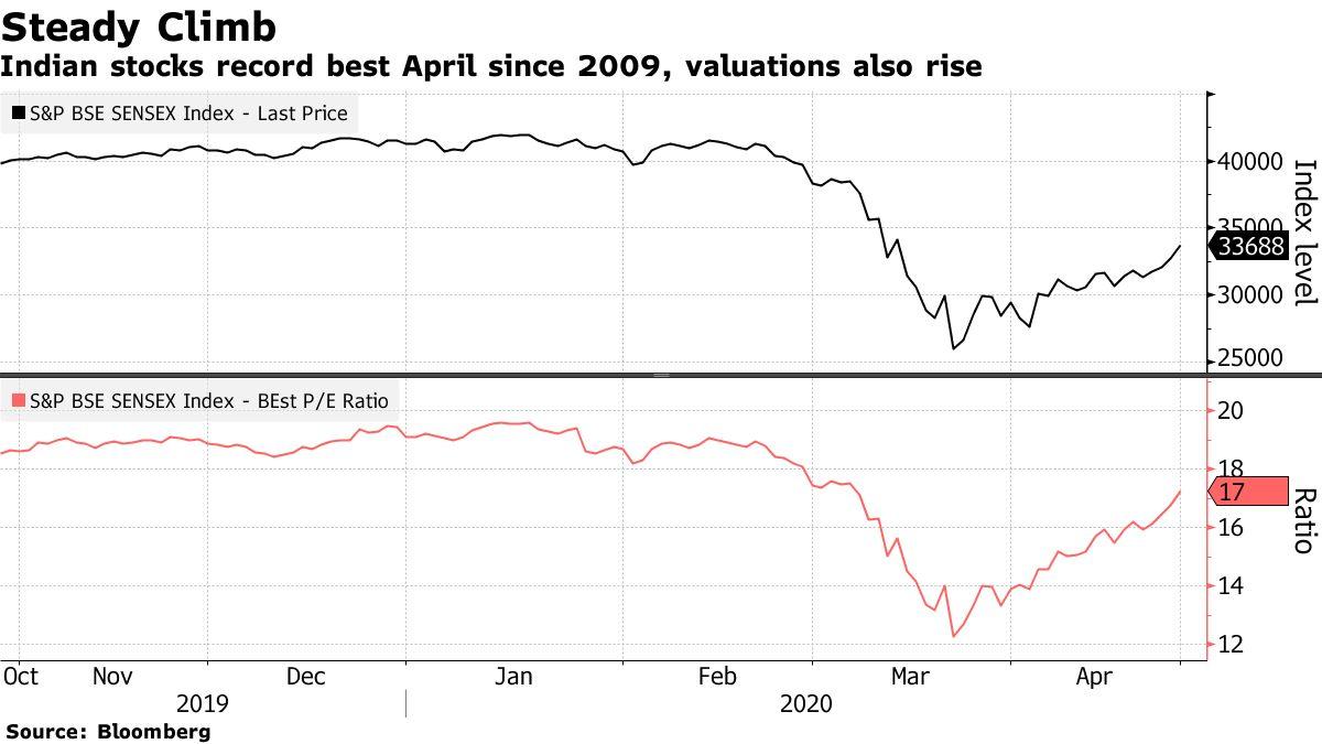 Saham India mencatat rekor terbaik April sejak 2009, valuasi juga naik