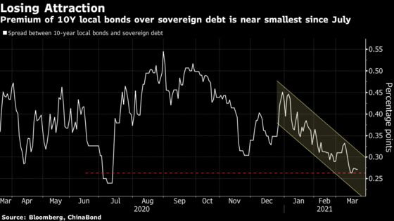 China Faces Bond Market Test After Acting as Bastion in Rout